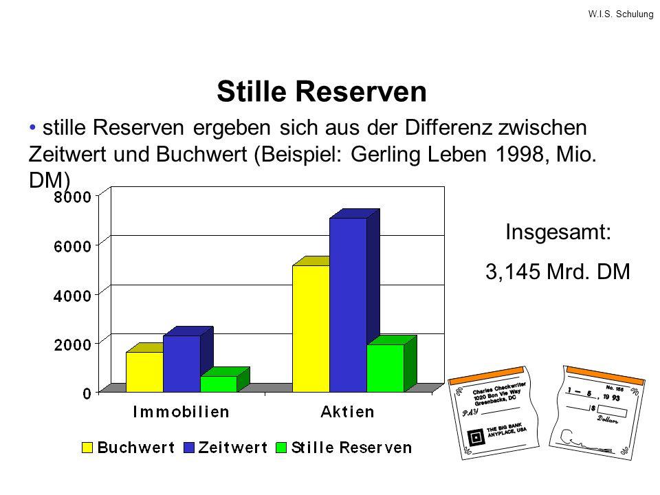 Stille Reserven stille Reserven ergeben sich aus der Differenz zwischen Zeitwert und Buchwert (Beispiel: Gerling Leben 1998, Mio. DM)