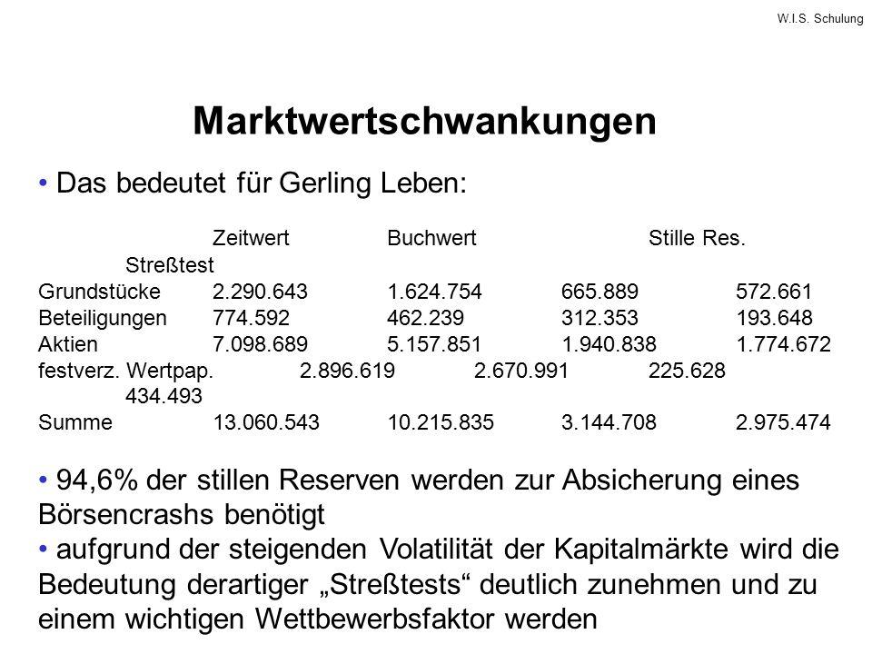 Marktwertschwankungen