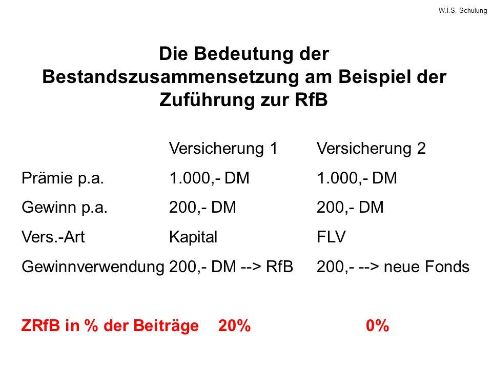 Die Bedeutung der Bestandszusammensetzung am Beispiel der Zuführung zur RfB