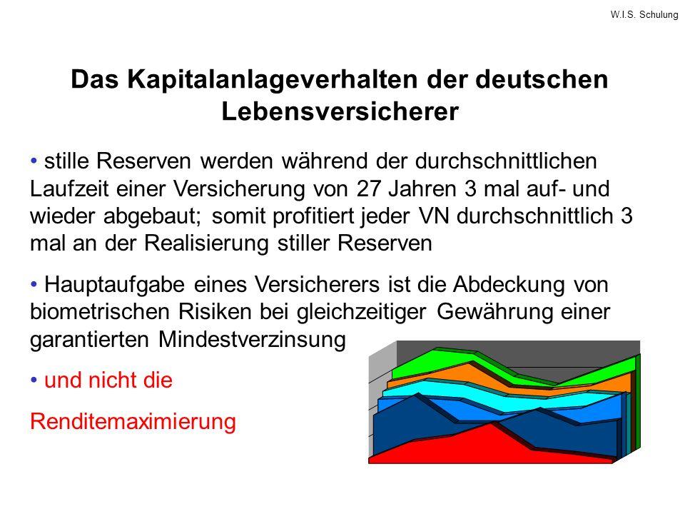 Das Kapitalanlageverhalten der deutschen Lebensversicherer