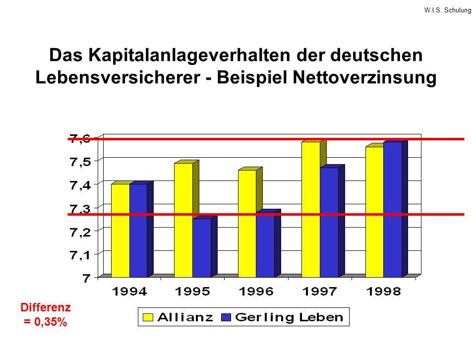 Das Kapitalanlageverhalten der deutschen Lebensversicherer - Beispiel Nettoverzinsung