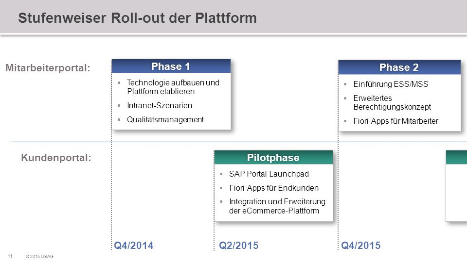 Stufenweiser Roll-out der Plattform