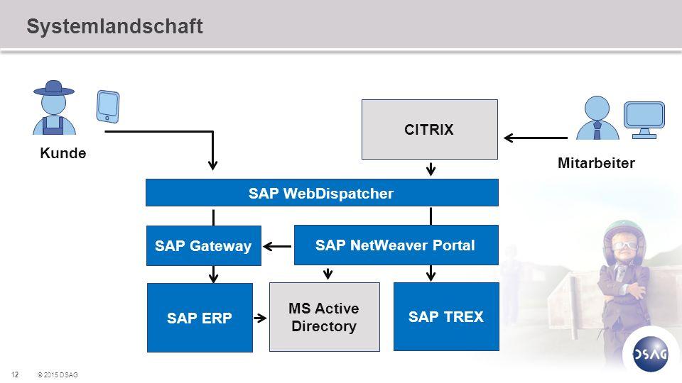 Systemlandschaft CITRIX Kunde Mitarbeiter SAP WebDispatcher