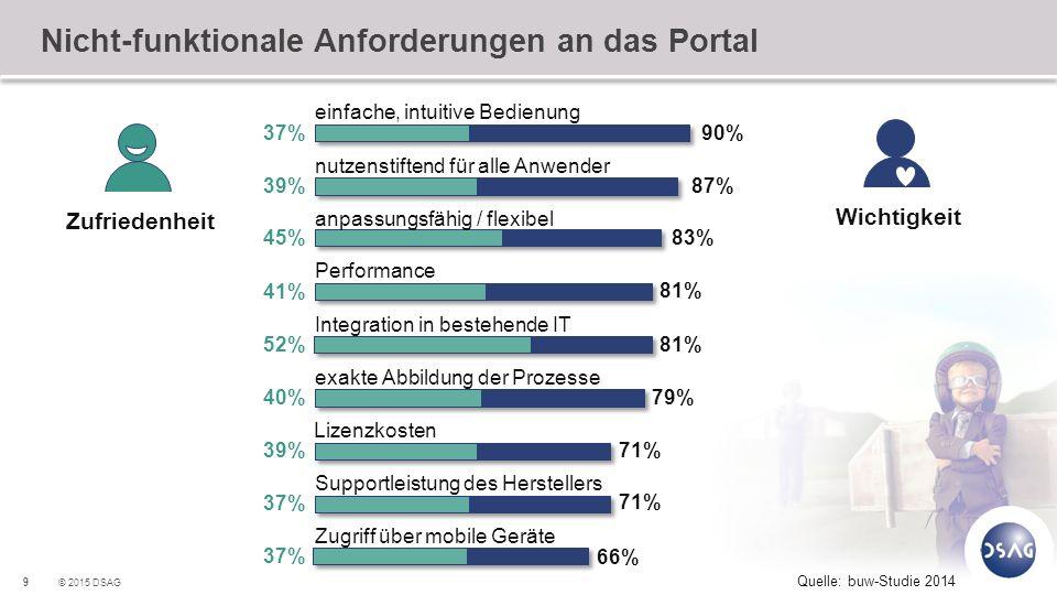 Nicht-funktionale Anforderungen an das Portal