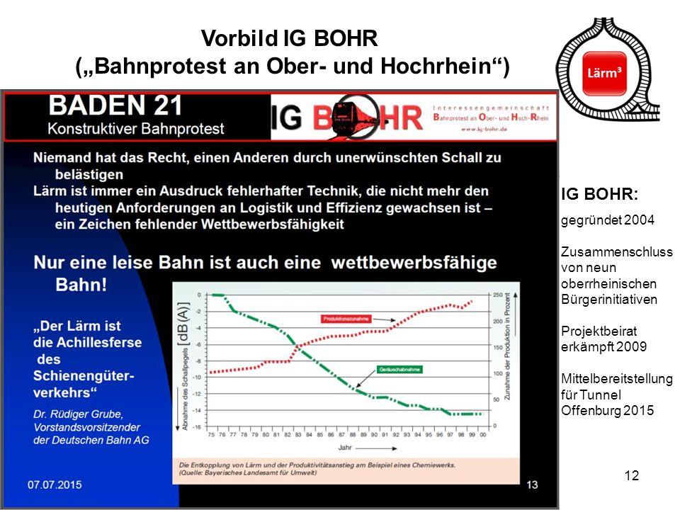 """Vorbild IG BOHR (""""Bahnprotest an Ober- und Hochrhein )"""