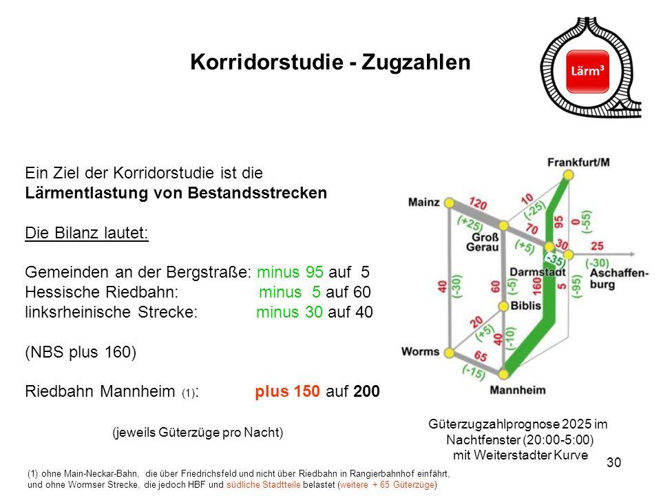 Korridorstudie - Zugzahlen