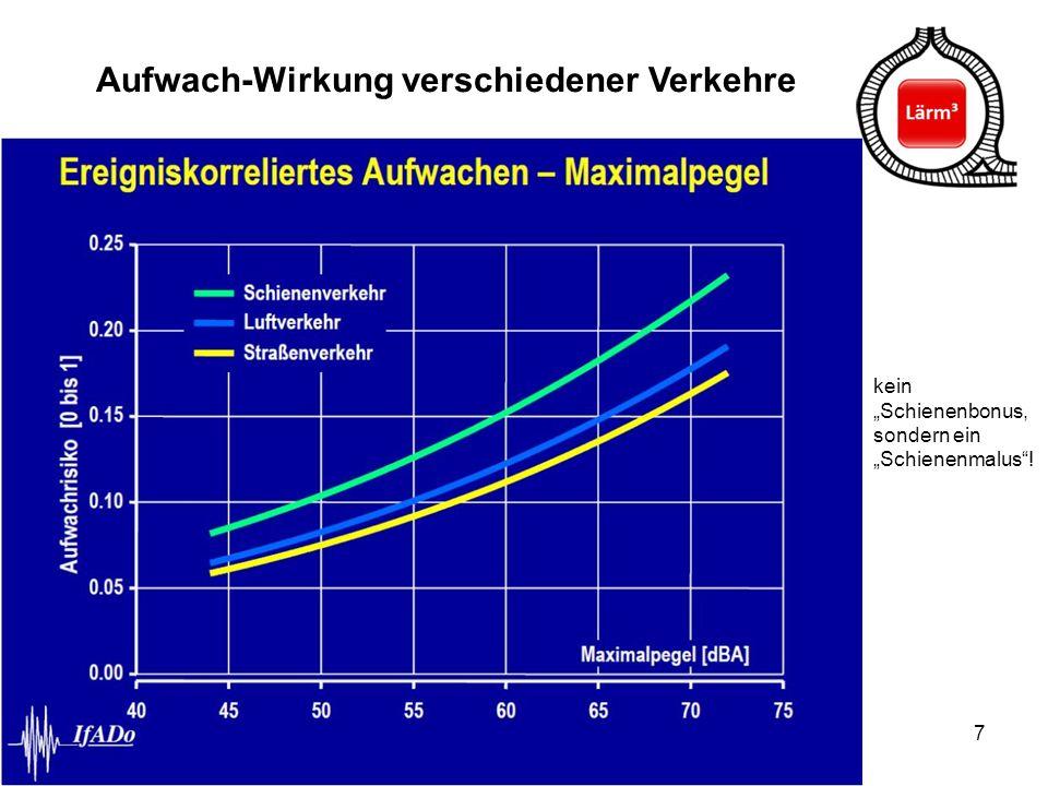 Aufwach-Wirkung verschiedener Verkehre