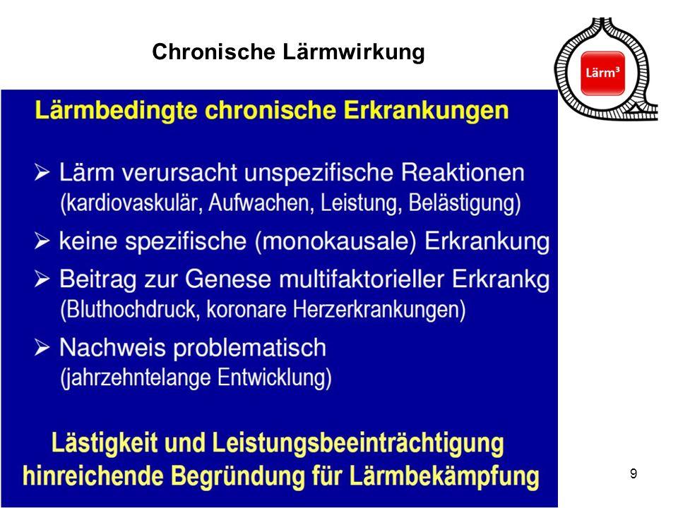 Chronische Lärmwirkung