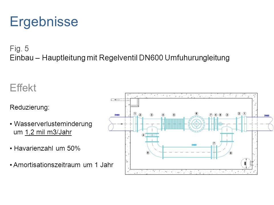 Ergebnisse Fig. 5. Einbau – Hauptleitung mit Regelventil DN600 Umfuhurungleitung. Effekt. Reduzierung: