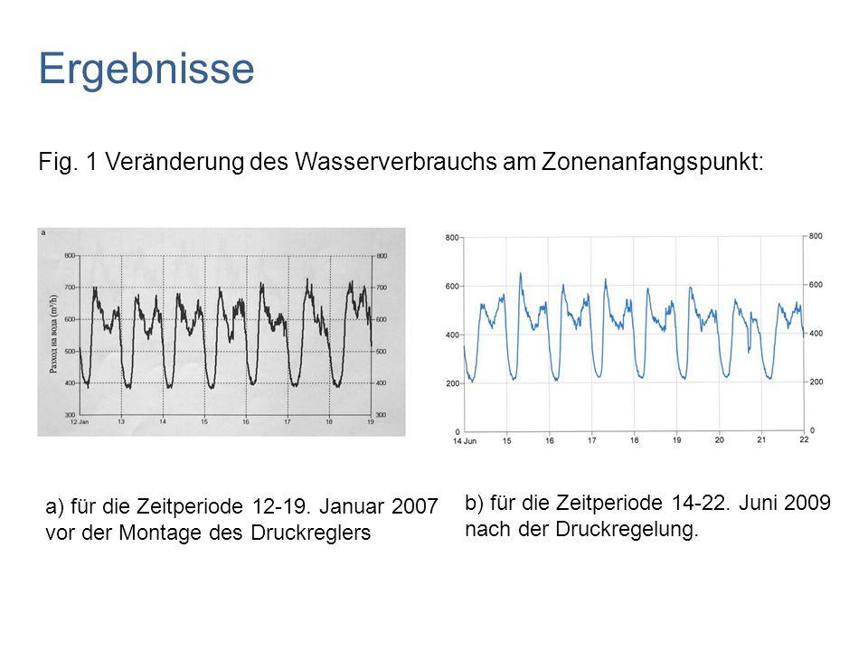 Ergebnisse Fig. 1 Veränderung des Wasserverbrauchs am Zonenanfangspunkt: a) für die Zeitperiode 12-19. Januar 2007 vor der Montage des Druckreglers.