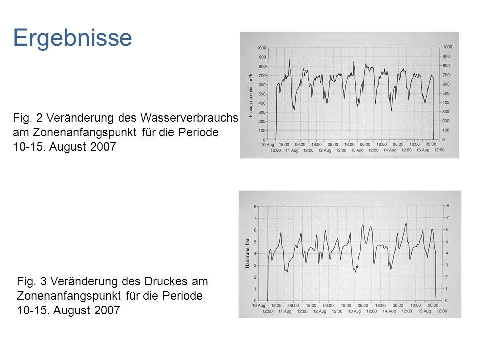 Ergebnisse Fig. 2 Veränderung des Wasserverbrauchs am Zonenanfangspunkt für die Periode. 10-15. August 2007.