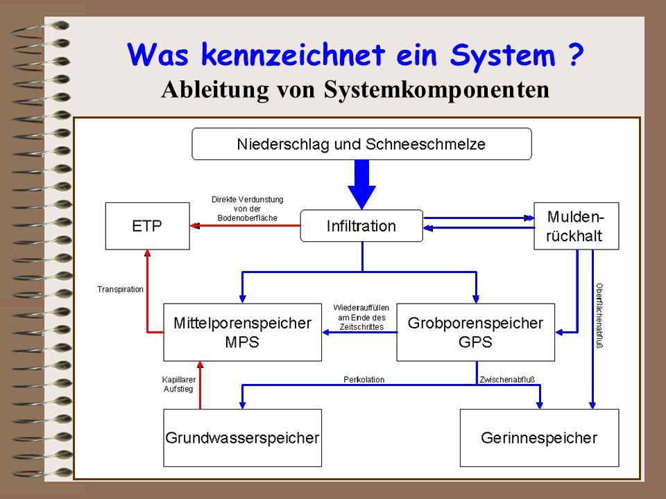 Was kennzeichnet ein System Ableitung von Systemkomponenten