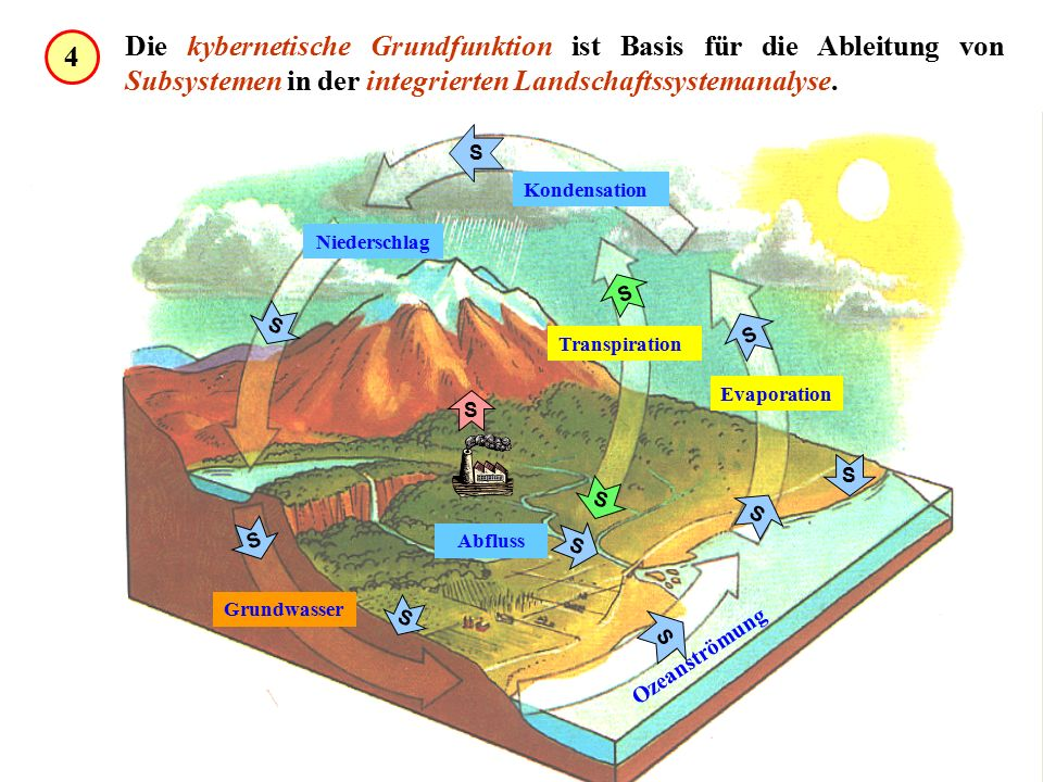 Die kybernetische Grundfunktion ist Basis für die Ableitung von Subsystemen in der integrierten Landschaftssystemanalyse.
