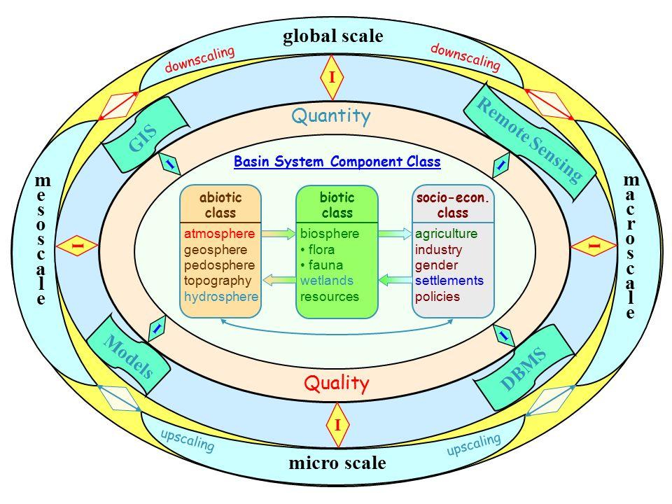 global scale meso scale macro scal e micro scale Quantity