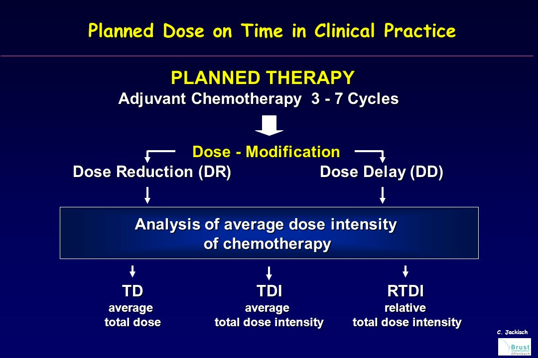 Planned Dose on Time in Clinical Practice