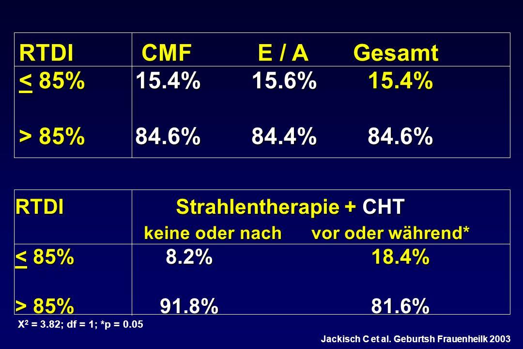 RTDI CMF E / A Gesamt < 85% 15.4% 15.6% 15.4%