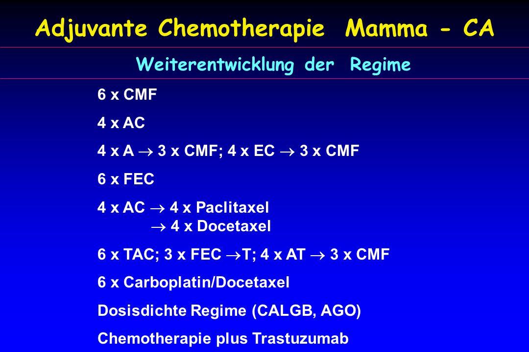 Adjuvante Chemotherapie Mamma - CA