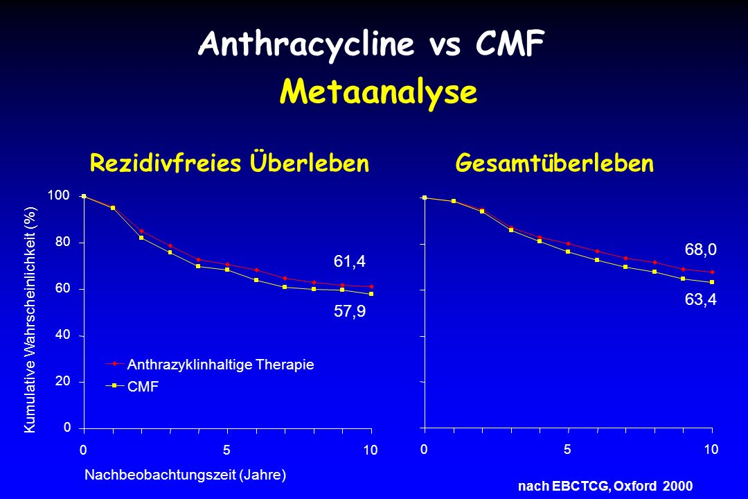 Anthracycline vs CMF Metaanalyse