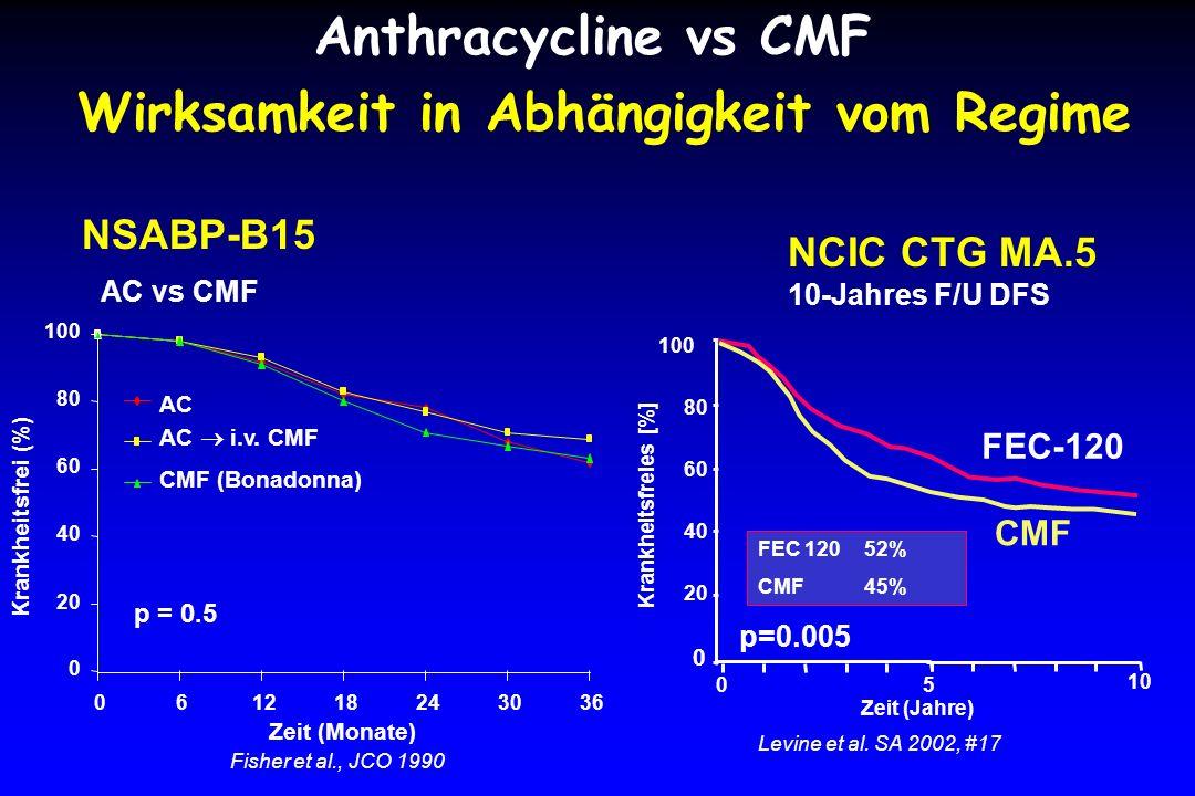 Anthracycline vs CMF Wirksamkeit in Abhängigkeit vom Regime