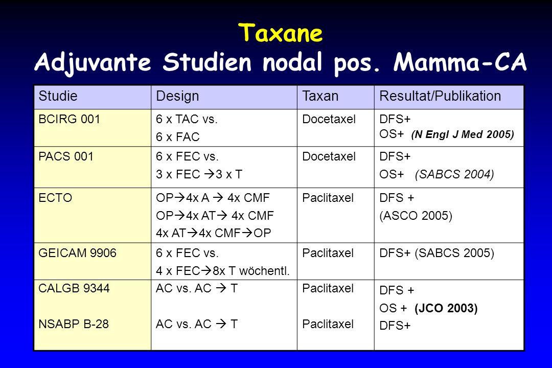 Taxane Adjuvante Studien nodal pos. Mamma-CA
