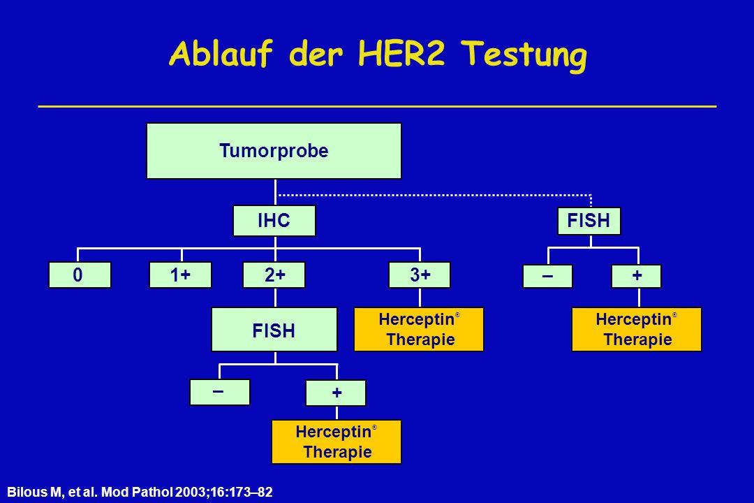 Ablauf der HER2 Testung Tumorprobe IHC FISH 1+ 2+ 3+ – + FISH – +