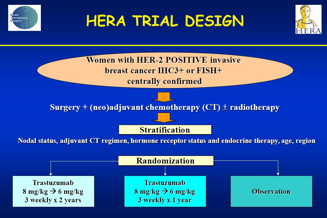 HERA TRIAL DESIGN Women with HER-2 POSITIVE invasive