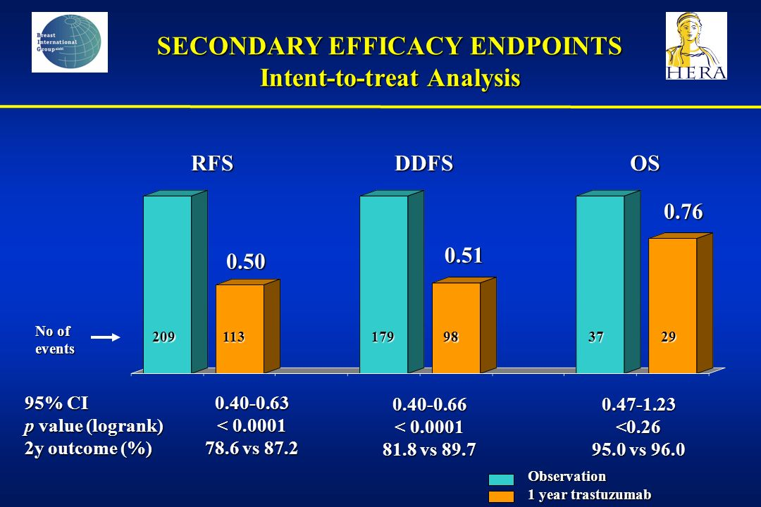 SECONDARY EFFICACY ENDPOINTS Intent-to-treat Analysis