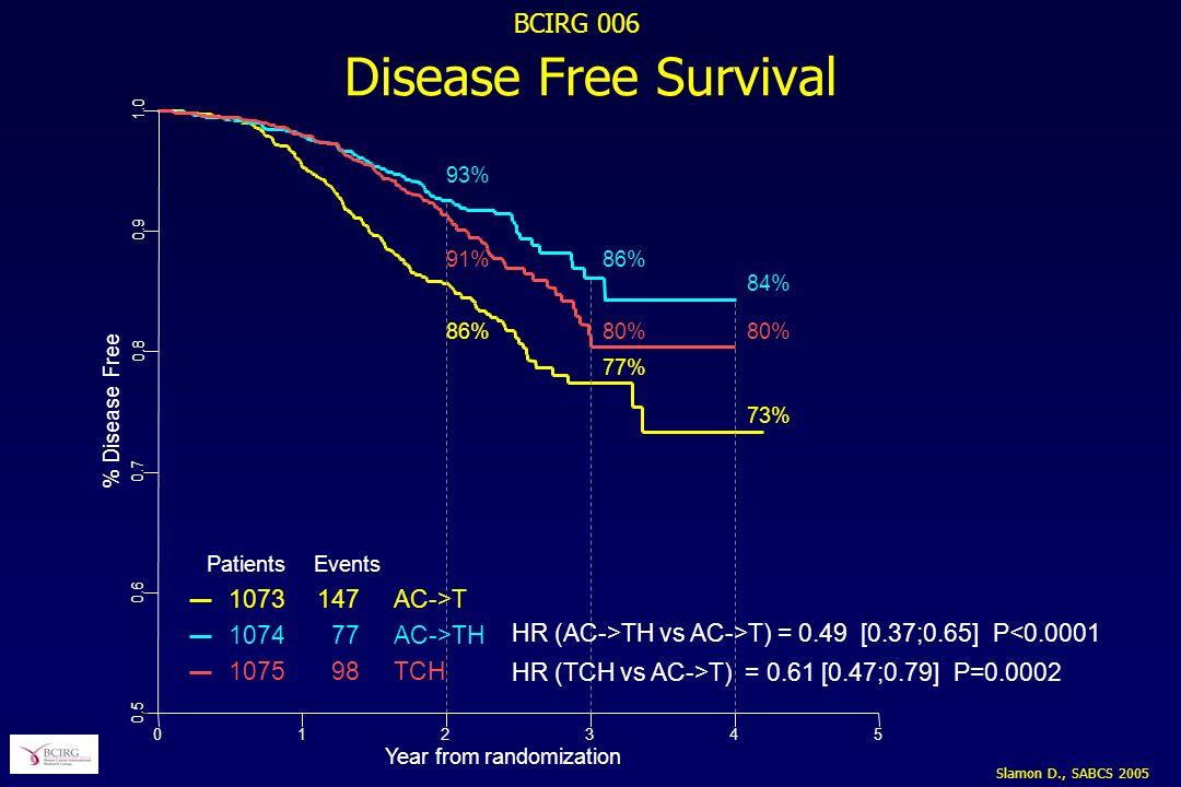 Disease Free Survival 1073 147 AC->T 1074 77 AC->TH