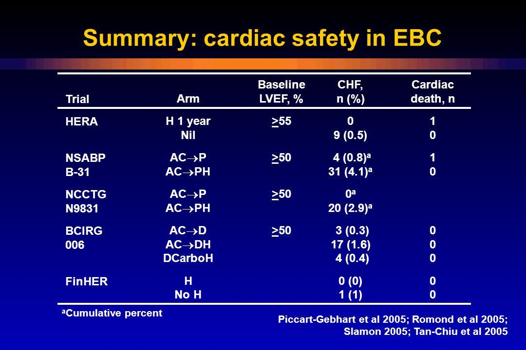 Summary: cardiac safety in EBC