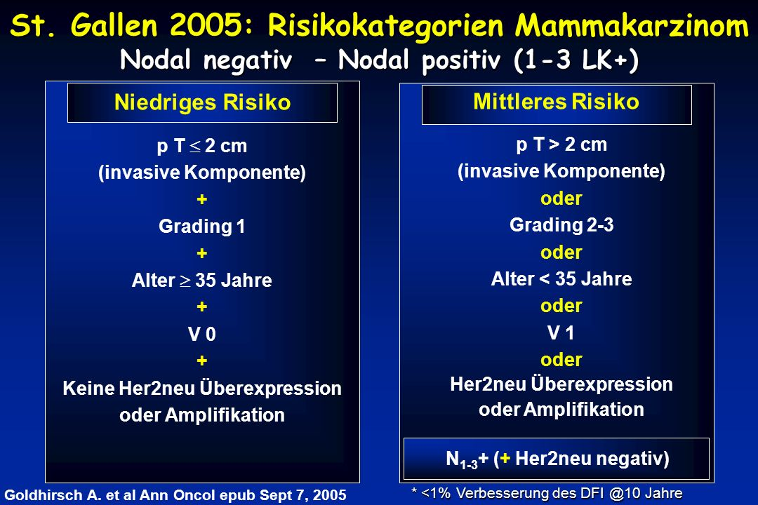 St. Gallen 2005: Risikokategorien Mammakarzinom Nodal negativ – Nodal positiv (1-3 LK+)