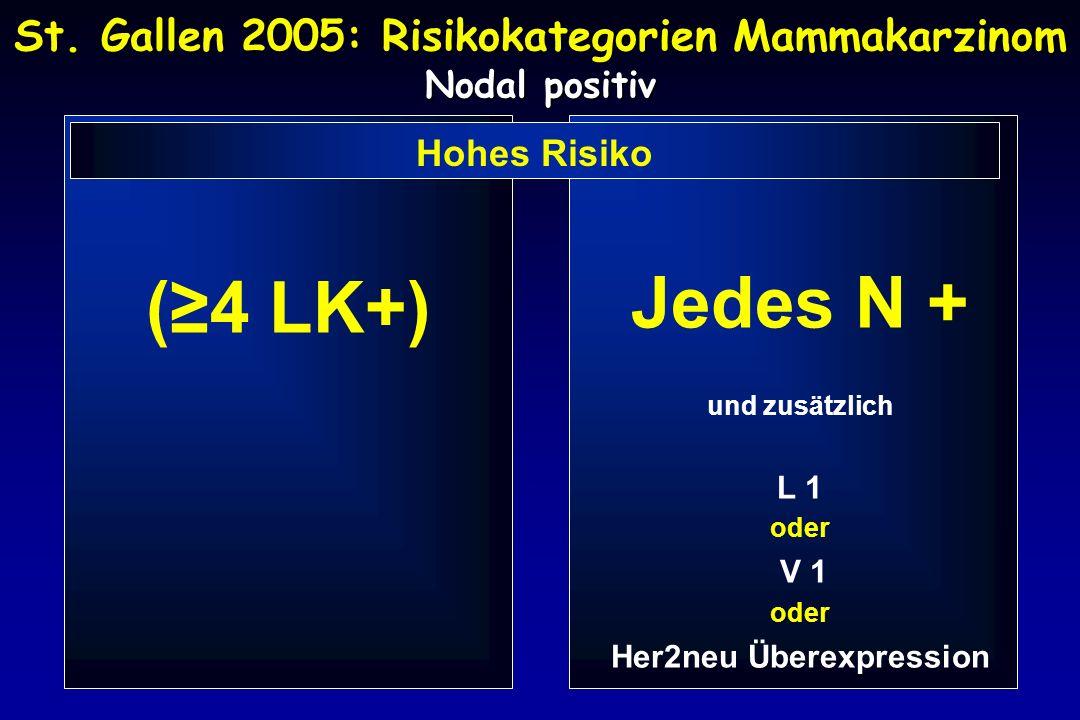 St. Gallen 2005: Risikokategorien Mammakarzinom Nodal positiv
