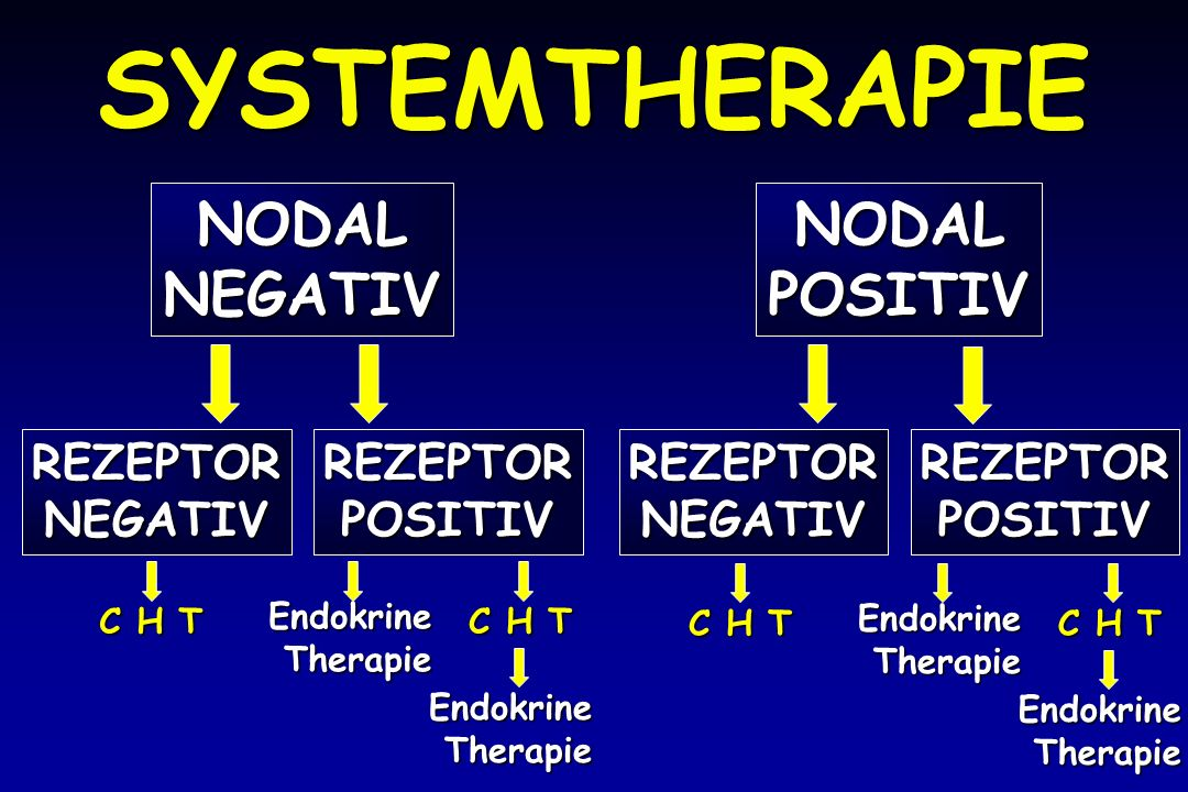 SYSTEMTHERAPIE NODAL NEGATIV POSITIV REZEPTOR NEGATIV POSITIV C H T