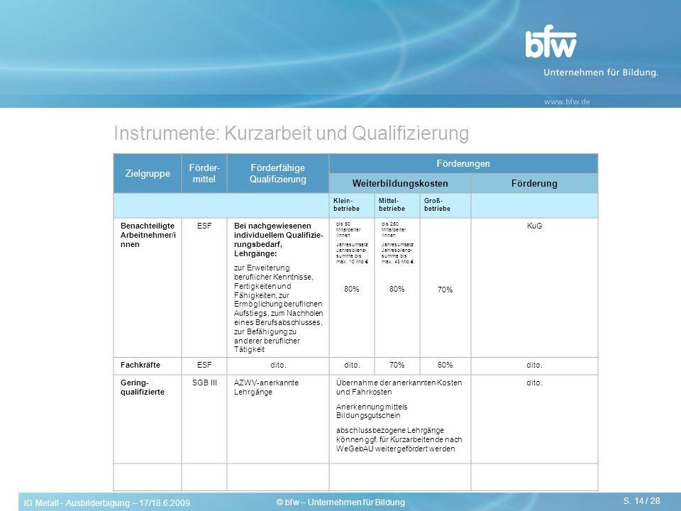 Instrumente: Kurzarbeit und Qualifizierung