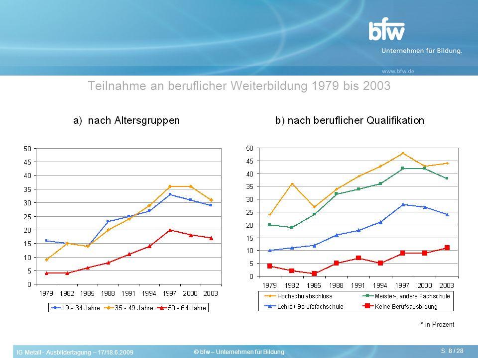 Teilnahme an beruflicher Weiterbildung 1979 bis 2003
