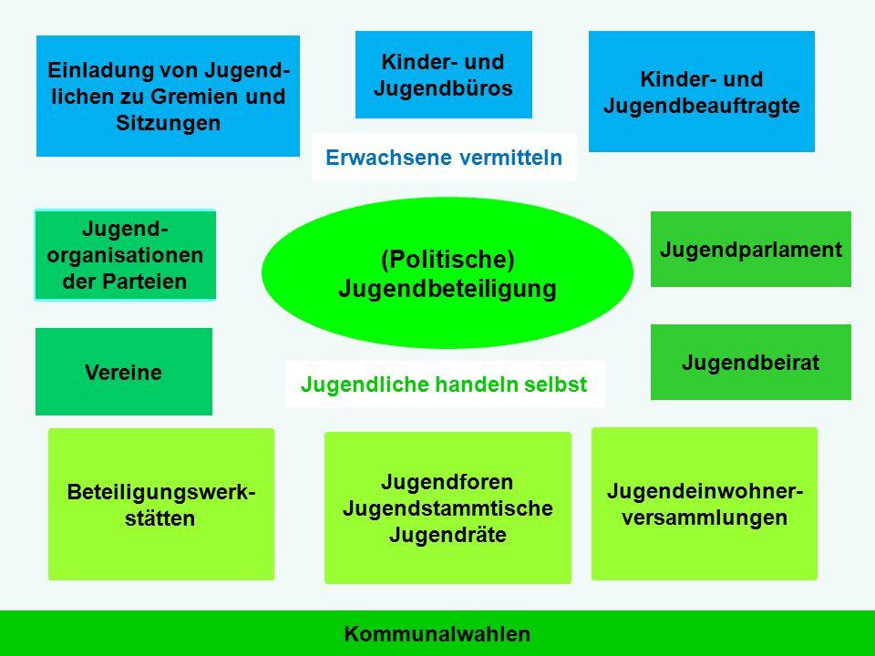 (Politische) Jugendbeteiligung