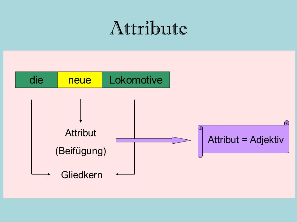 Attribute die neue Lokomotive Attribut (Beifügung) Attribut = Adjektiv