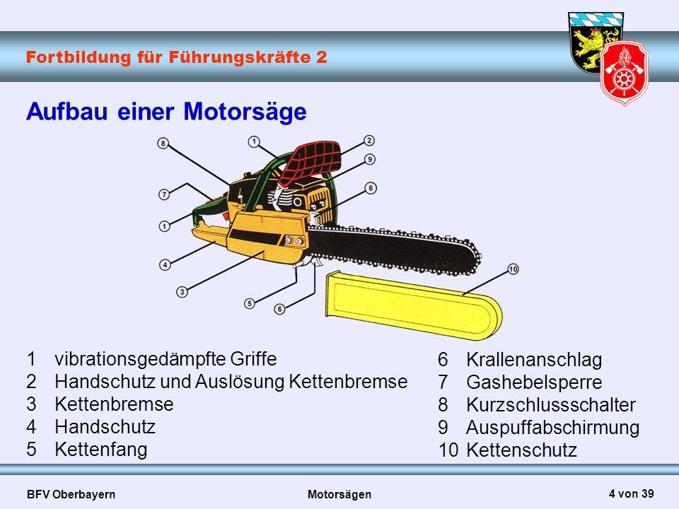 Aufbau einer Motorsäge