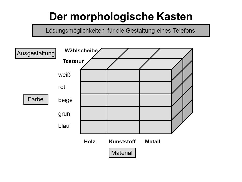 Der morphologische Kasten