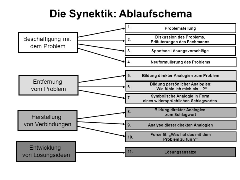 Die Synektik: Ablaufschema