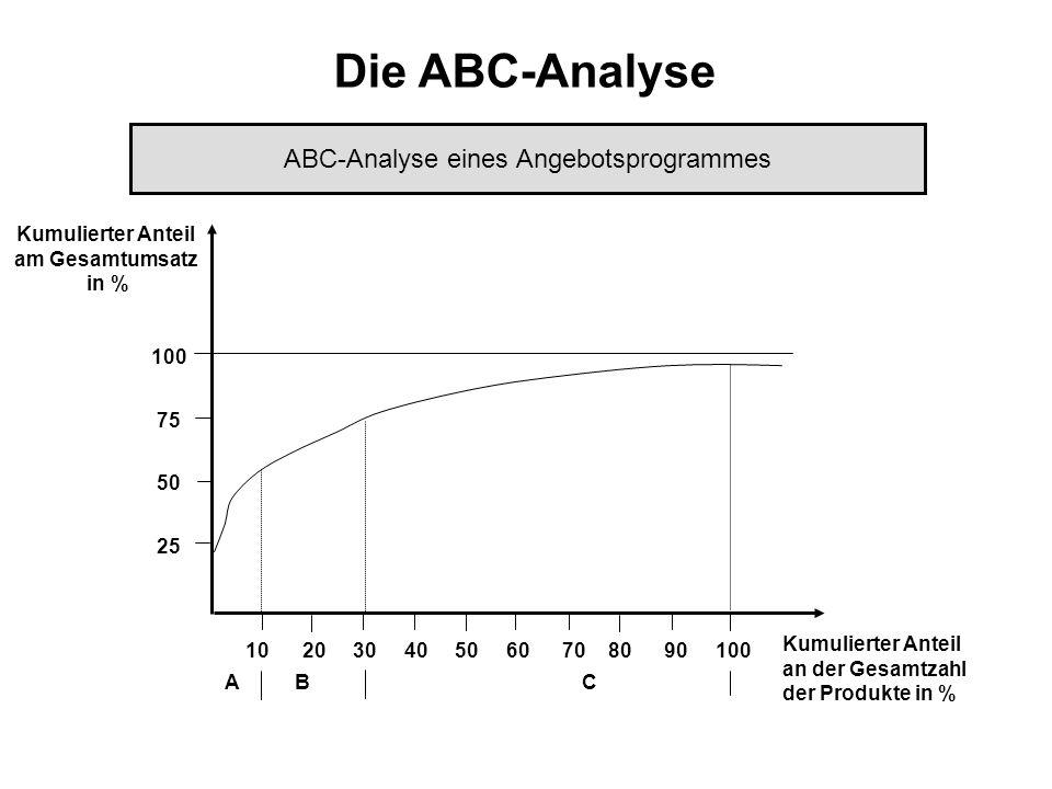 ABC-Analyse eines Angebotsprogrammes