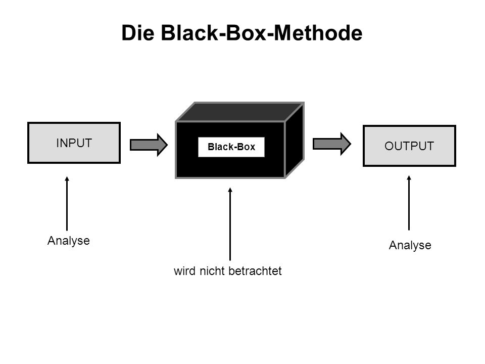 Die Black-Box-Methode