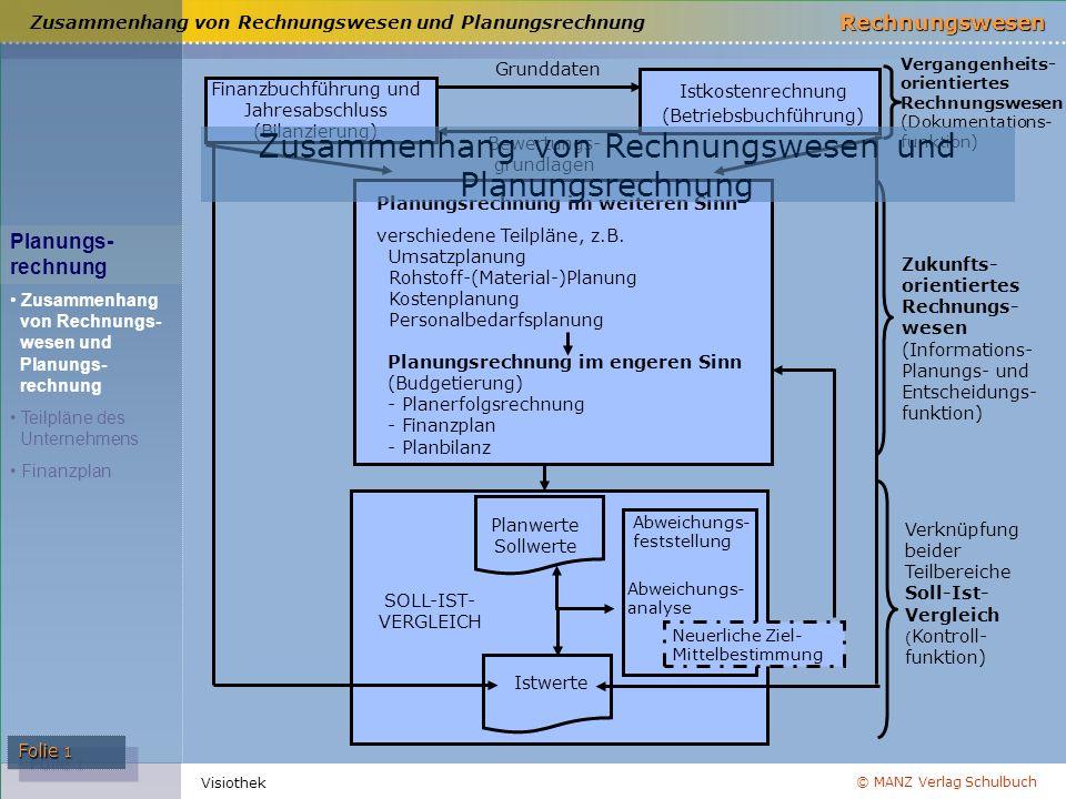 Zusammenhang von Rechnungswesen und Planungsrechnung