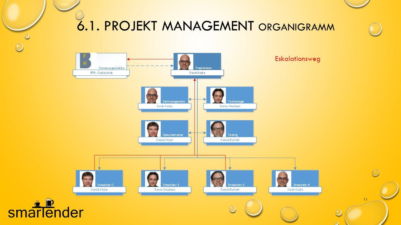 6.1. Projekt Management Organigramm