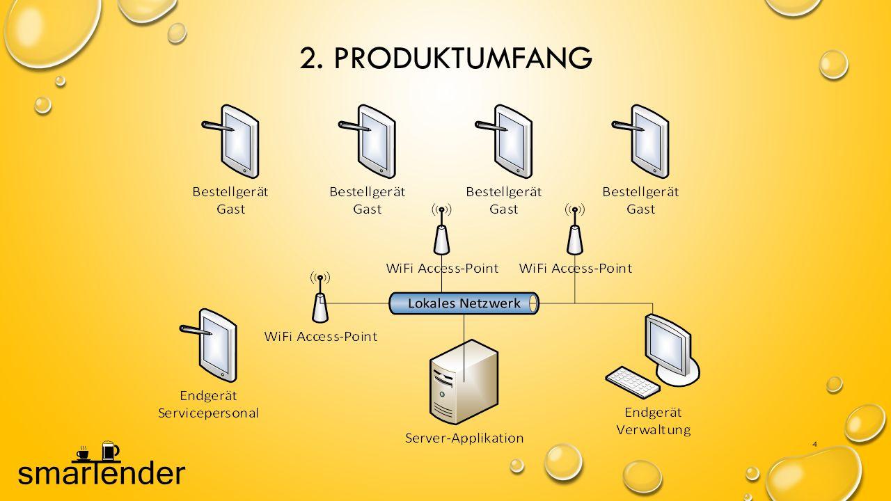 2. Produktumfang