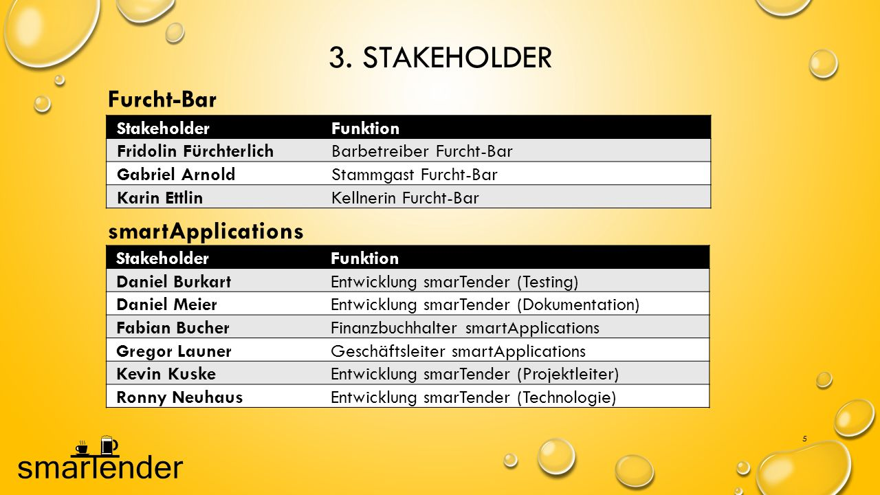 3. Stakeholder Furcht-Bar smartApplications Stakeholder Funktion