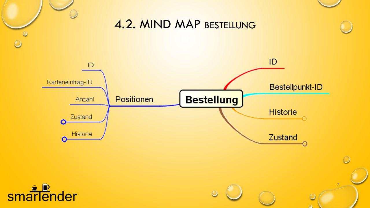 4.2. Mind Map Bestellung