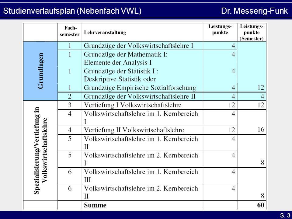 Studienverlaufsplan (Nebenfach VWL) Dr. Messerig-Funk