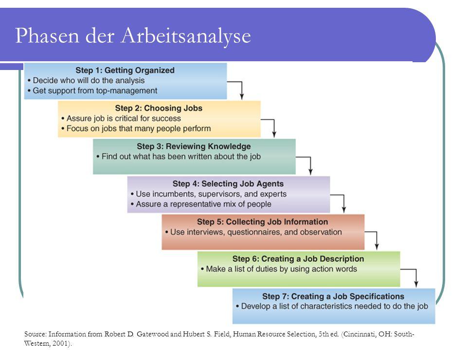 Phasen der Arbeitsanalyse