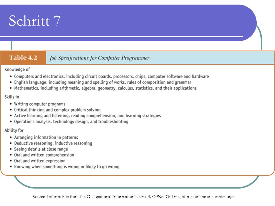 Schritt 7 Source: Information from the Occupational Information Network O*Net OnLine,