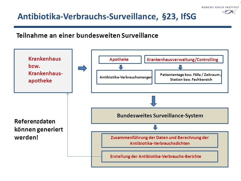 Antibiotika-Verbrauchs-Surveillance, §23, IfSG